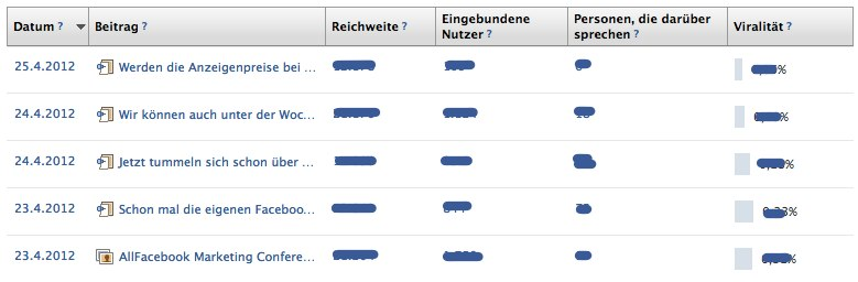 "Facebook Insights jetzt ""Realtime"""