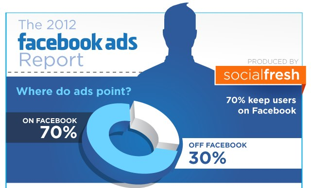 Facebook Advertising Report 2012 – Infografik