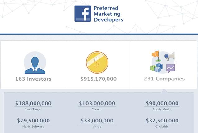 Infografik: Investments in die Facebook Preferred Marketing Developers