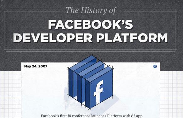 Infografik: Die Geschichte der Facebook Entwickler Plattform