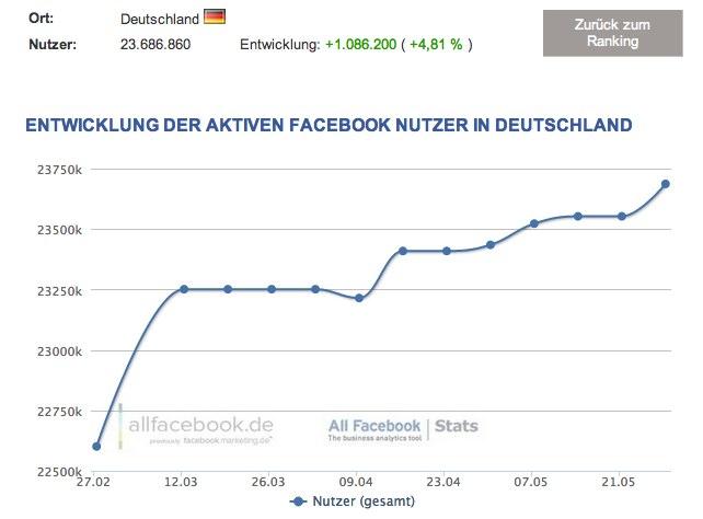 23,7 Millionen Nutzer in Deutschland – Aktuelle Facebook Nutzerzahlen für Juni 2012