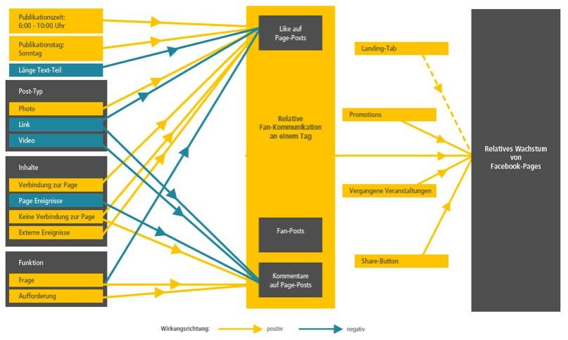 Einflussfaktoren auf das Wachstum einer Facebook-Page (Whitepaper)