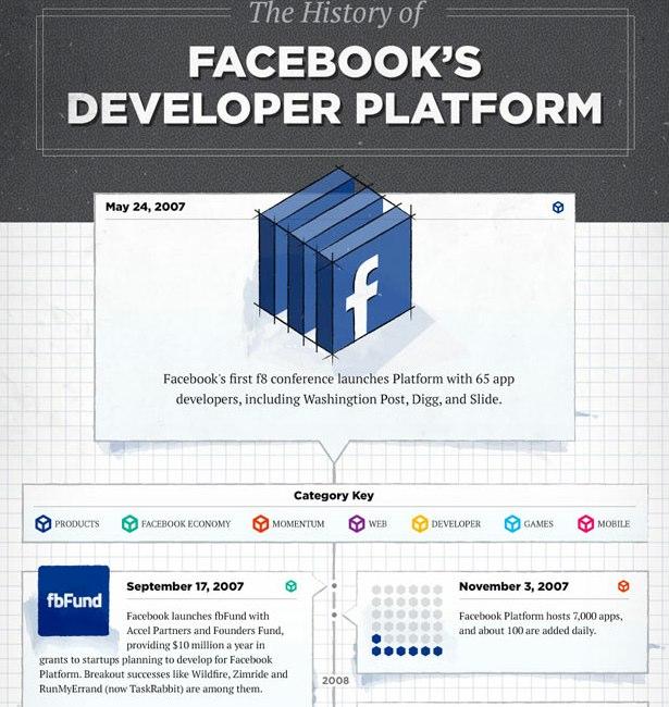 Sammlung: 80 Facebook Infografiken