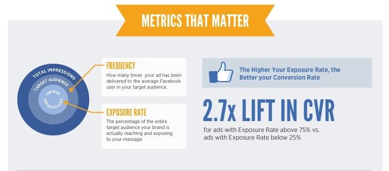 Infografik: Einblicke in die Performance von Facebook Anzeigen