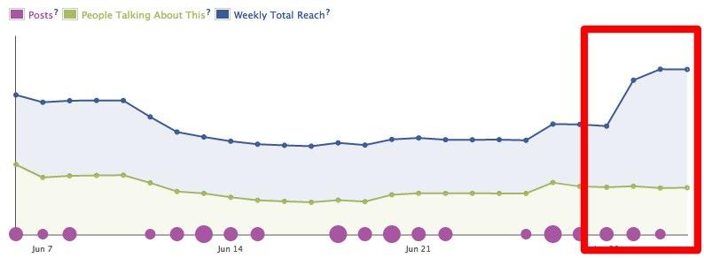 Facebook überarbeitet (schon wieder) die Page Insights