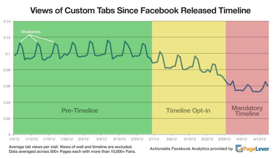53% weniger Aufrufe der Facebook Page-Tabs seit Einführung der Timeline