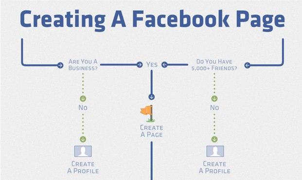Infografik: Facebook Page erstellen