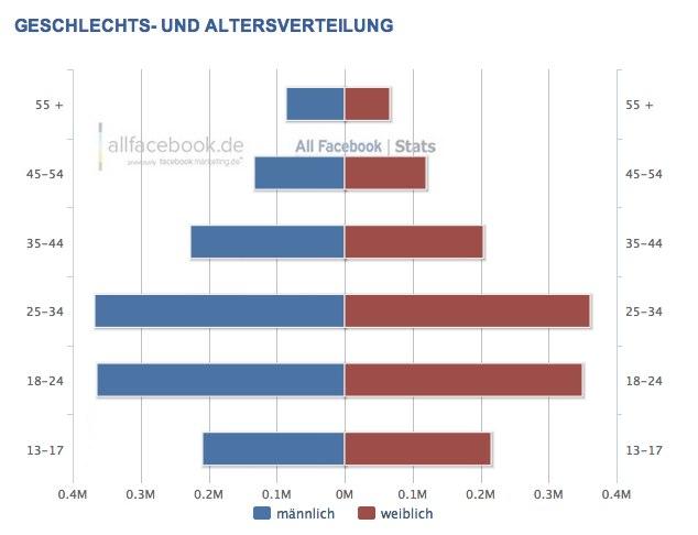 2,7 Millionen Nutzer in Österreich – Aktuelle Facebook Nutzerzahlen für August 2012