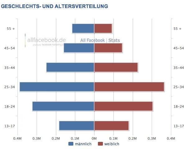 2,77 Millionen Nutzer in der Schweiz – Aktuelle Facebook Nutzerzahlen für August 2012