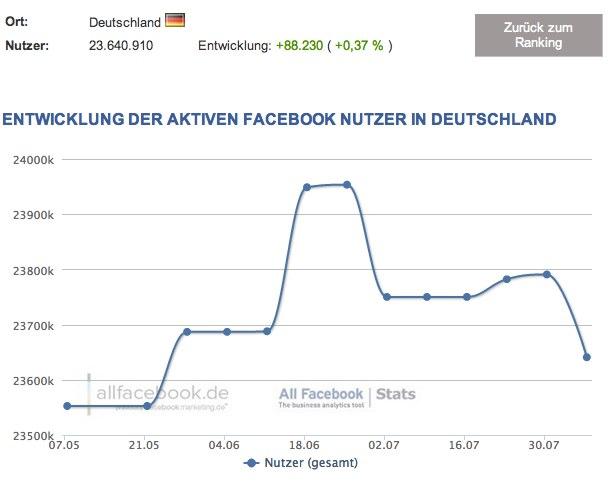 23,6 Millionen Nutzer in Deutschland – Aktuelle Facebook Nutzerzahlen für August 2012