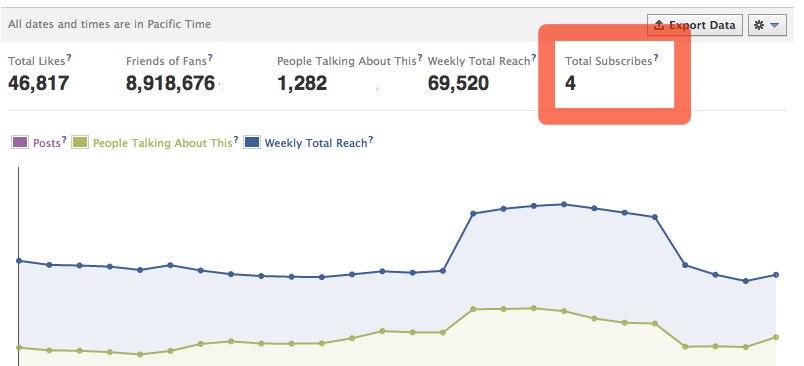 Anzahl der Abonnenten nun für Administratoren von Facebook Seiten sichtbar