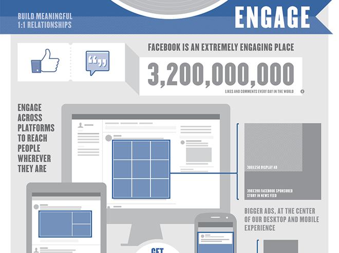 Offizielle Infografik von Facebook: The Power of Facebook Advertising