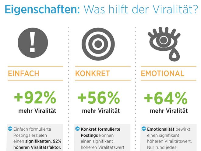 Studie: Welche Inhalte funktionieren auf Facebook? Und wie wird die Viralität beeinflusst?