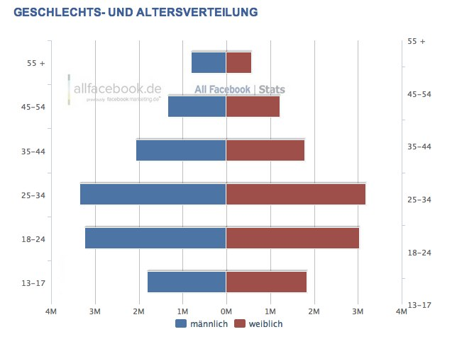 Facebook Demographie in Deutschland