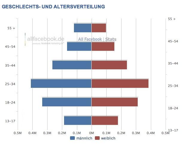 Demographie der Facebook Nutzer in der Schweiz