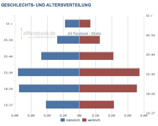 Demographie der Facebook Nutzer in Österreich