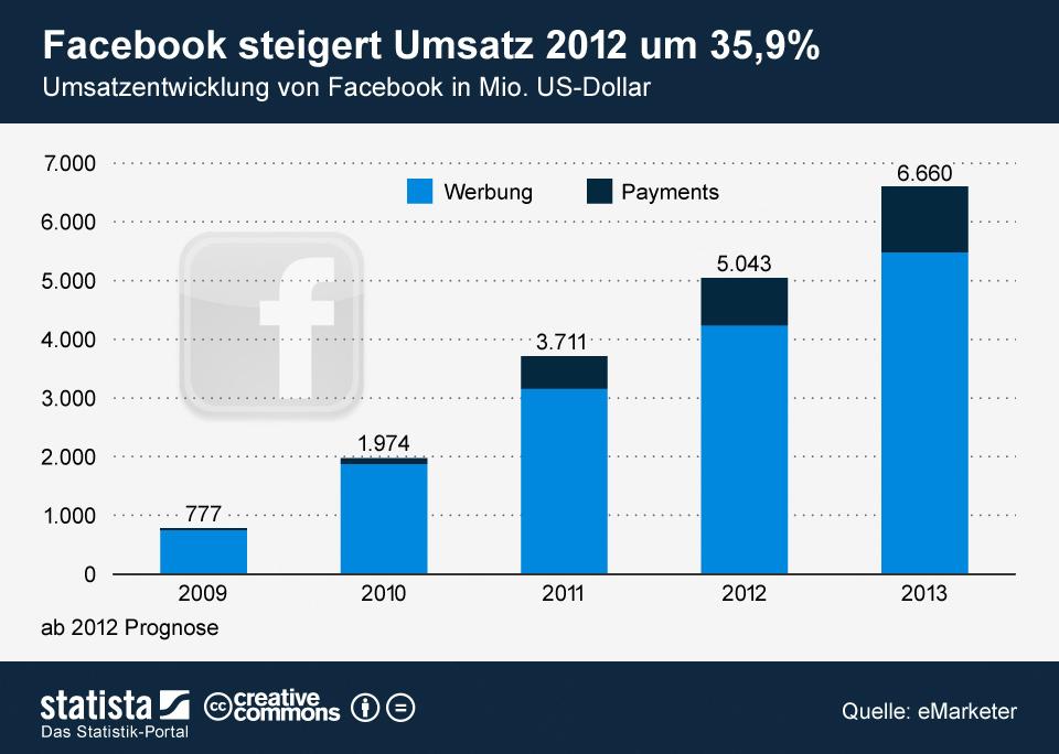 Gute Zeiten: Facebook Umsatzprognose 2012 und 2013
