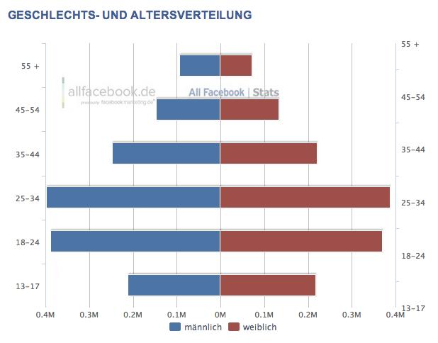 2,85 Millionen Nutzer in Österreich – Aktuelle Facebook Nutzerzahlen für Oktober 2012