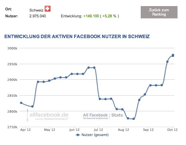 2,96 Millionen Nutzer in der Schweiz – Aktuelle Facebook Nutzerzahlen für Oktober 2012