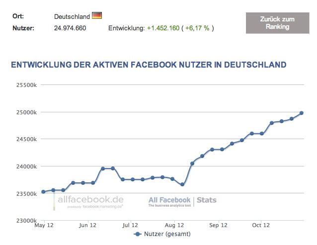 Fast 25 Millionen Nutzer in Deutschland – Aktuelle Facebook Nutzerzahlen für November 2012