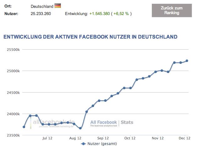 Erstmals über 25 Millionen aktive Facebook Nutzer in Deutschland – Aktuelle Facebook Nutzerzahlen für Dezember 2012