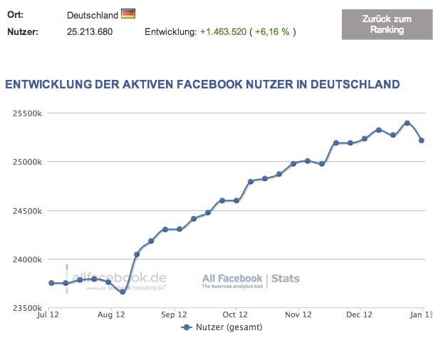 Facebook Nutzerzahlen 2013: Deutschland
