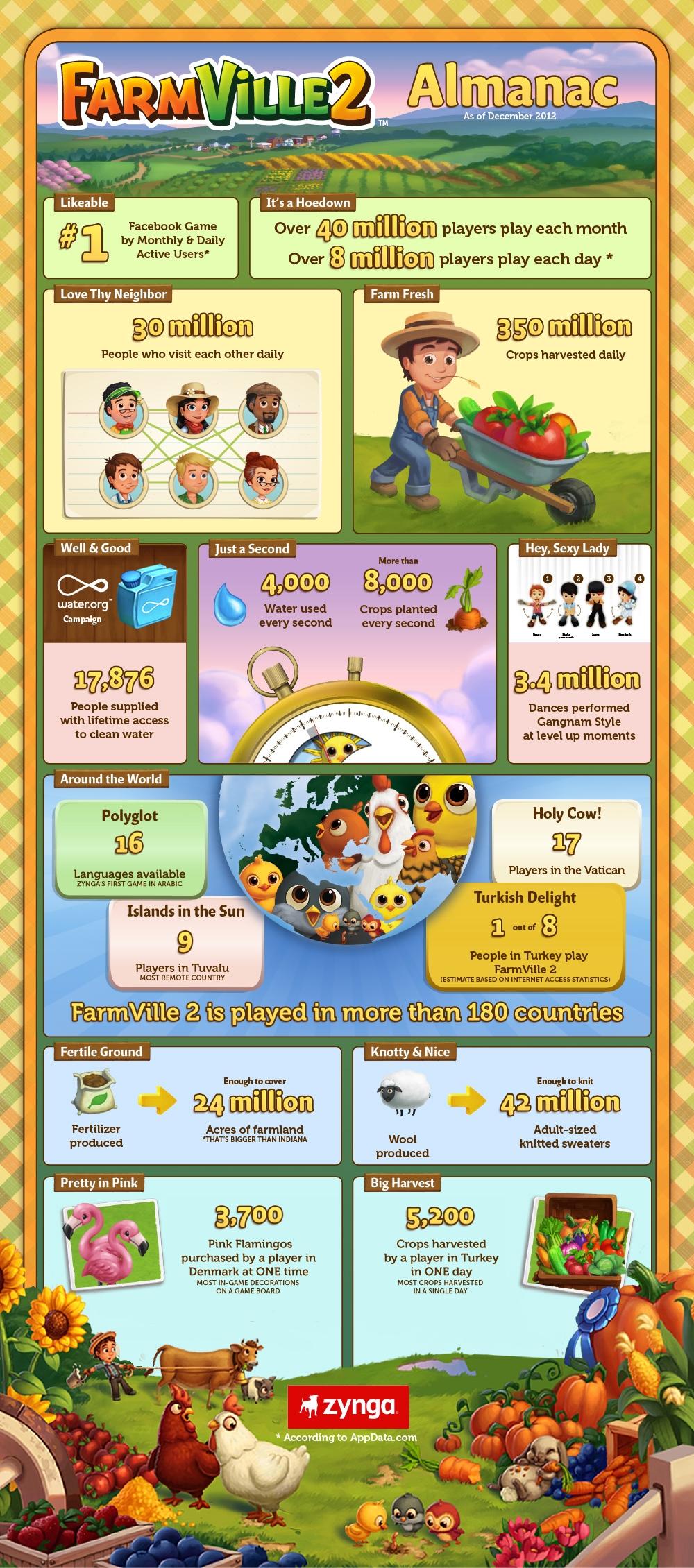 FarmVille2Infographic