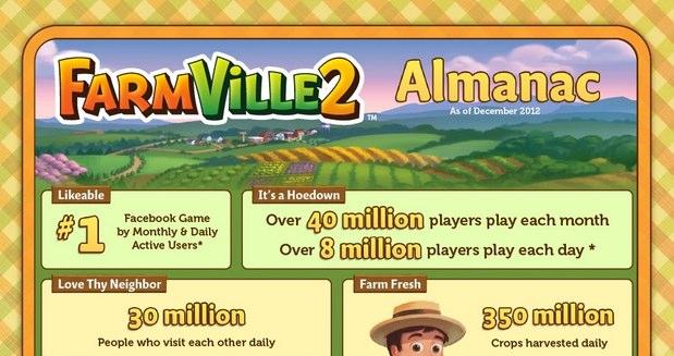 Verrücktes Social Gaming – Infografik zur FarmVille 2