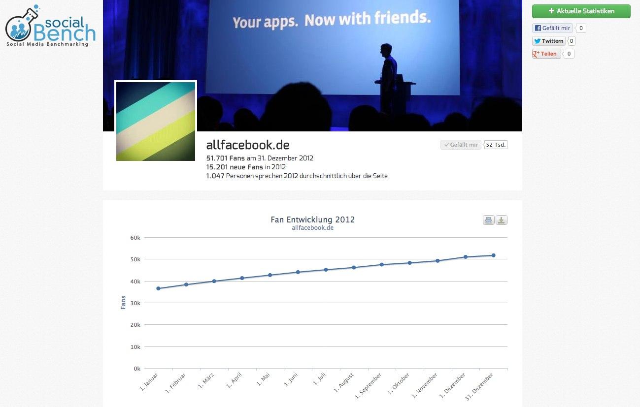 Ein letzter Blick zurück: SocialBench erlaubt einfachen Jahresrückblick für die eigene Page
