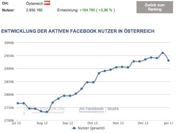 Facebook Nutzerzahlen 2013 – Österreich