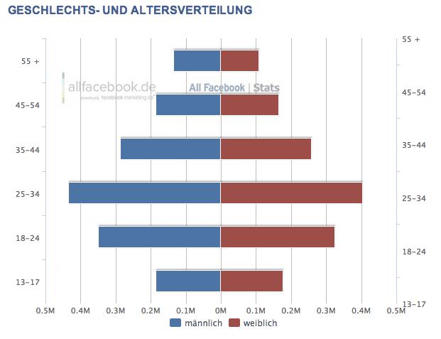 facebook-demographie-schweiz-2013