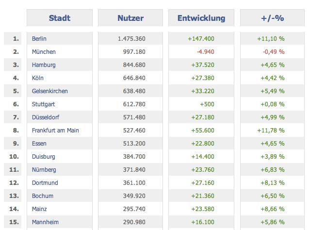 25,3 Millionen aktive Facebook Nutzer in Deutschland – Aktuelle Nutzerzahlen im Februar 2013