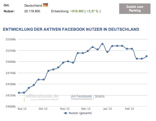 Leichter Rückgang: 25,1 Millionen aktive Facebook Nutzer in Deutschland – Aktuelle Nutzerzahlen im Februar 2013