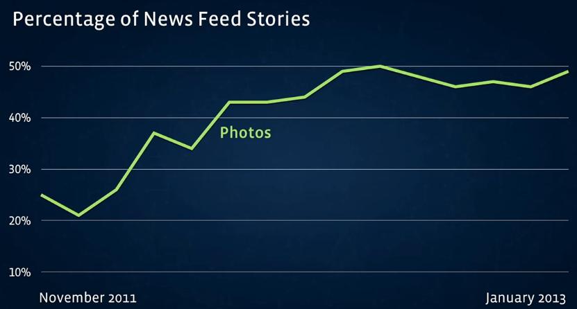 3 Thesen zum neuen Newsfeed und dessen Auswirkungen für Unternehmen