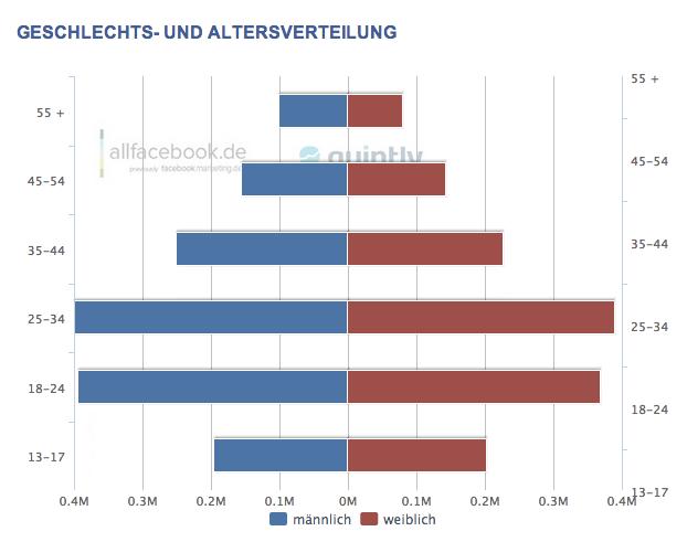2,93 Millionen aktive Facebook Nutzer in Österreich – Aktuelle Nutzerzahlen im April 2013