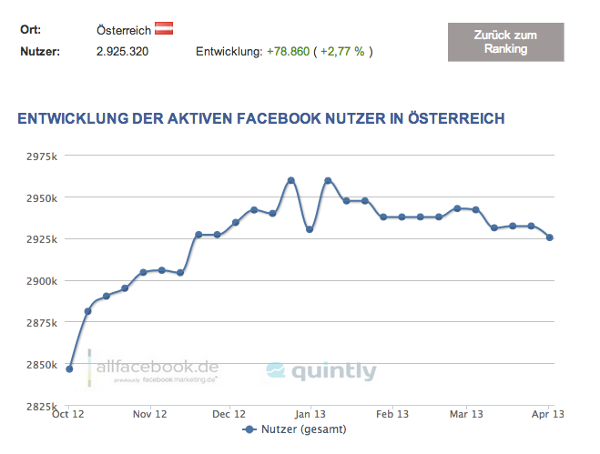 AT-Facebook-Nutzerzahlen-April-2013