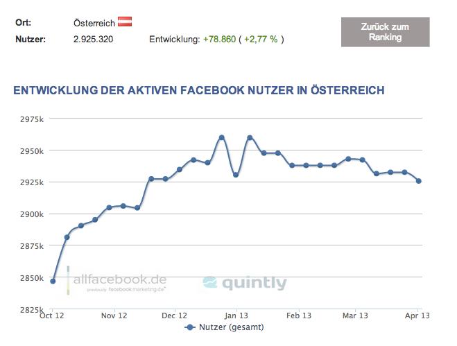 AT-Facebook-Nutzerzahlen-April-2013