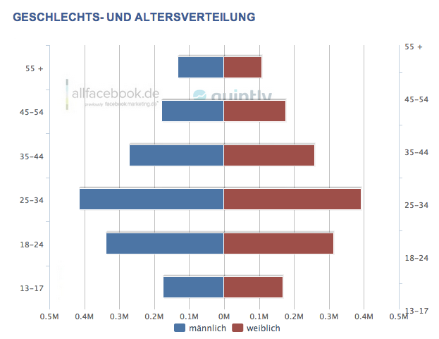 CH-Facebook-Demographie-April-2013