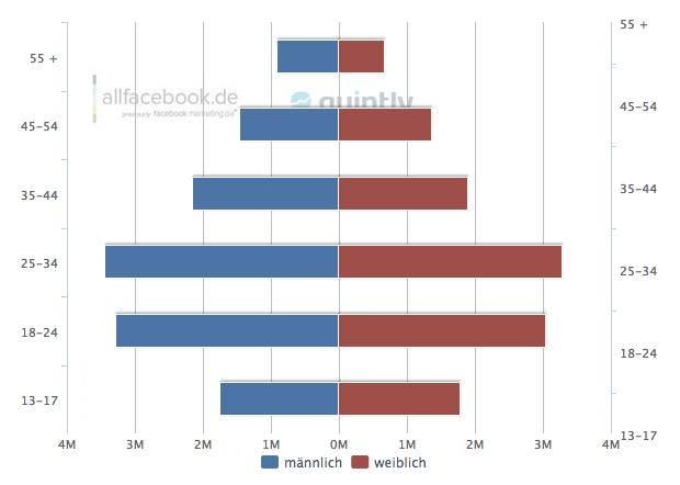 Demographie der aktiven Facebook Nutzer in Deutschland