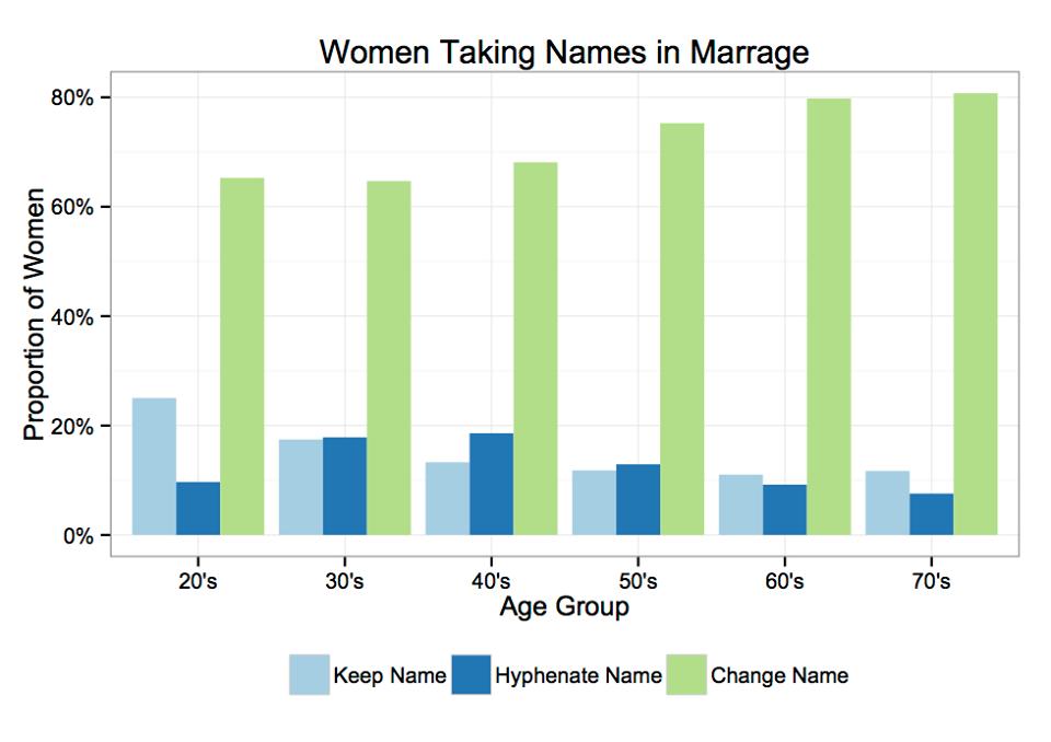 Namenswechsel nach der Hochzeit? Facebook hat es untersucht