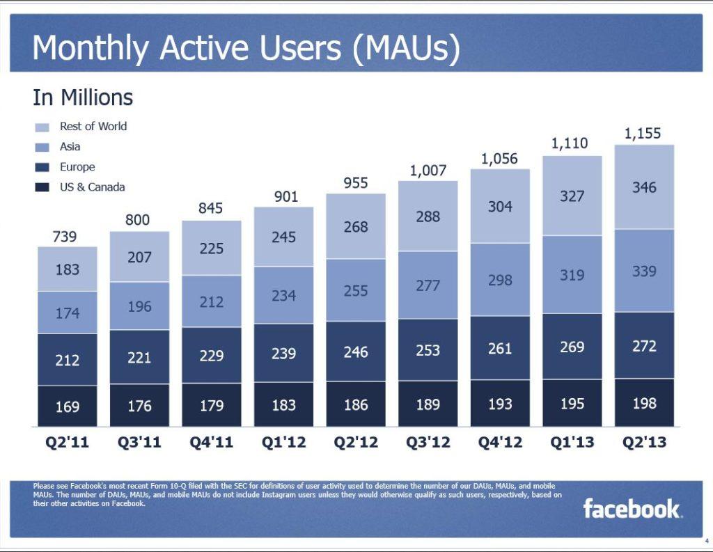 Quartalszahlen: Facebook deutlich im Plus mit einem neuem Rekordumsatz