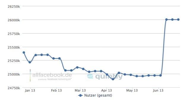 Facebook ändert Zählung aktiver Nutzer massiv und katapultiert Deutschland auf 26 Millionen aktive Nutzer