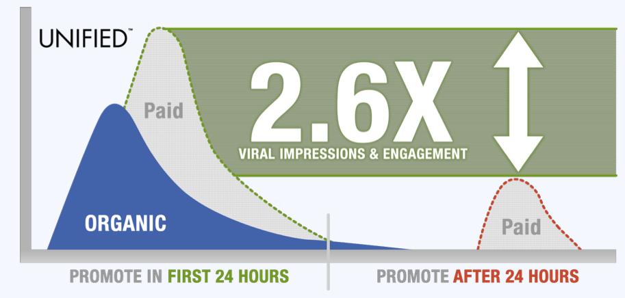 Wer wartet, verliert: Laut Studie ist die Performance auf direkt beworbene Facebook Posts deutlich höher!