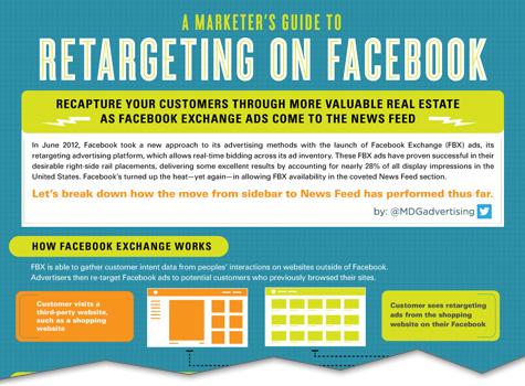 Infografik: Einführung & Überblick in das Retargeting auf Faceboook (FBX)