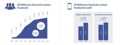 Offizielle Facebook Nutzerzahlen für Deutschland (Stand: Februar 2016)
