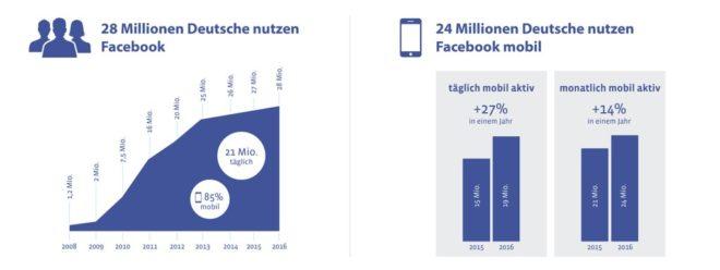facebook-nutzerzahlen-deutschland-2016
