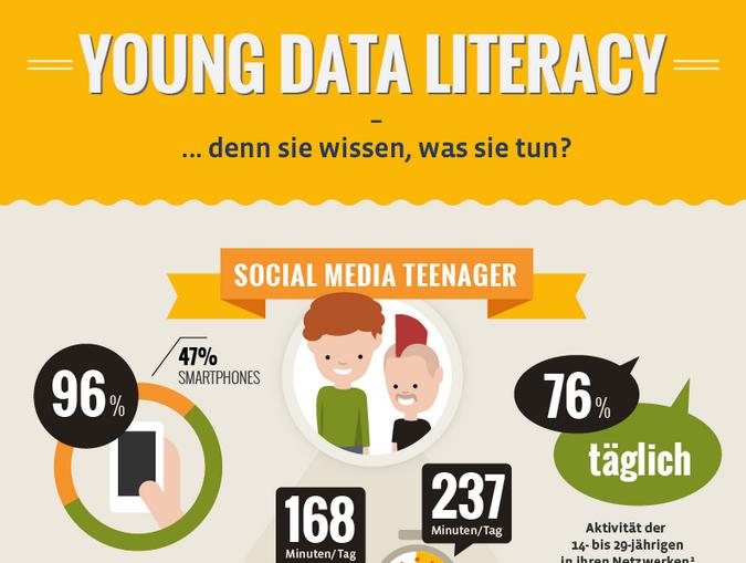 Infografik: Social Media Kompetenz deutscher Jugendlicher