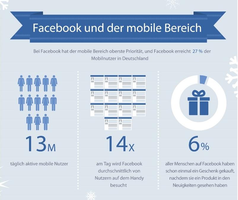 #festivefacebook Infografik: 14 x am Tag wird Facebook durchschnittlich von Nutzern auf dem Smartphone besucht