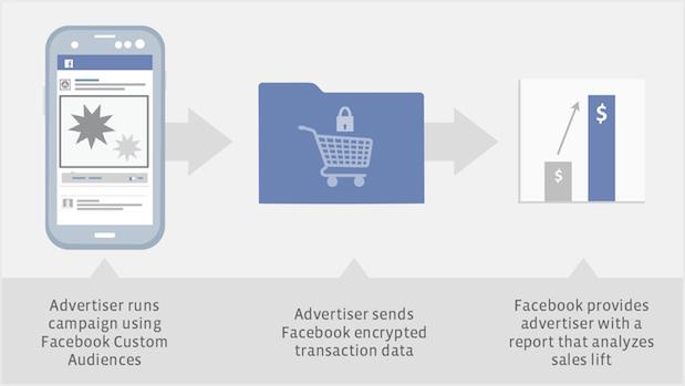 Offline Verkäufe messen: Facebook Custom Audiences machen es möglich.