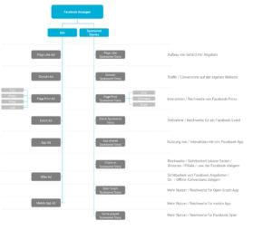 01 Struktur-und-Ziele-Facebook-Anzeigen